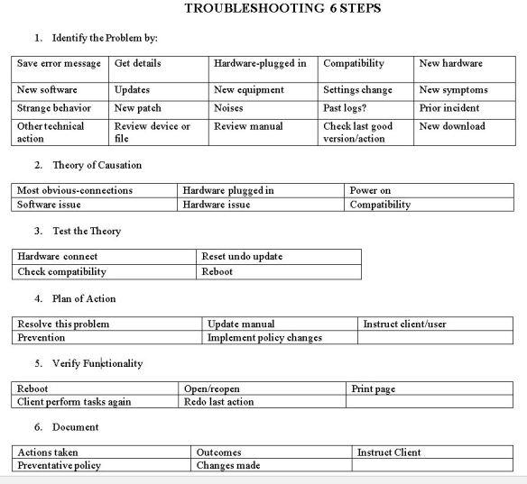 six-steps-table